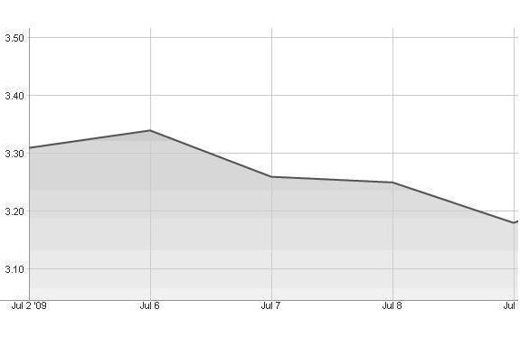 Grafico acciones UA